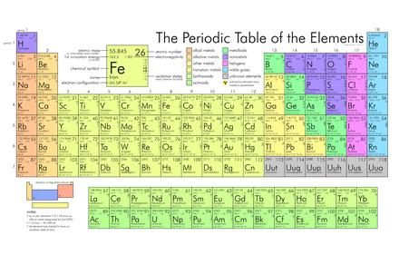 Una tavola periodica per domarli tutti personal report - Tavola periodica di mendeleev ...